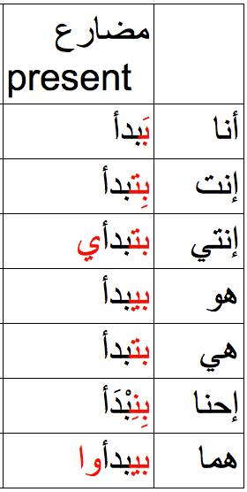 arabic present simple