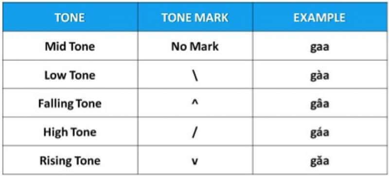thai tone chart