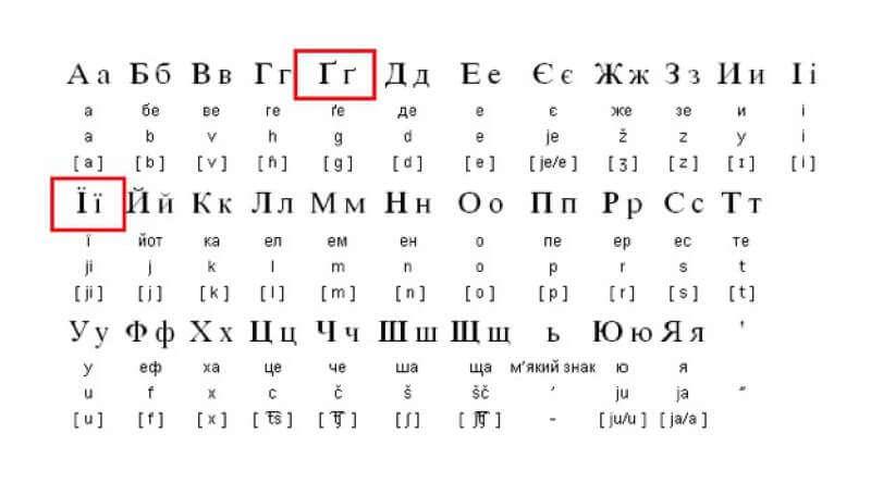 5 Reasons to Learn Ukrainian - Alphabet