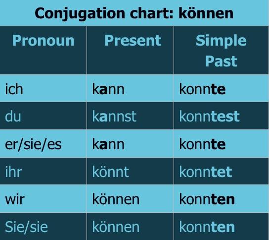 conjugation chart können